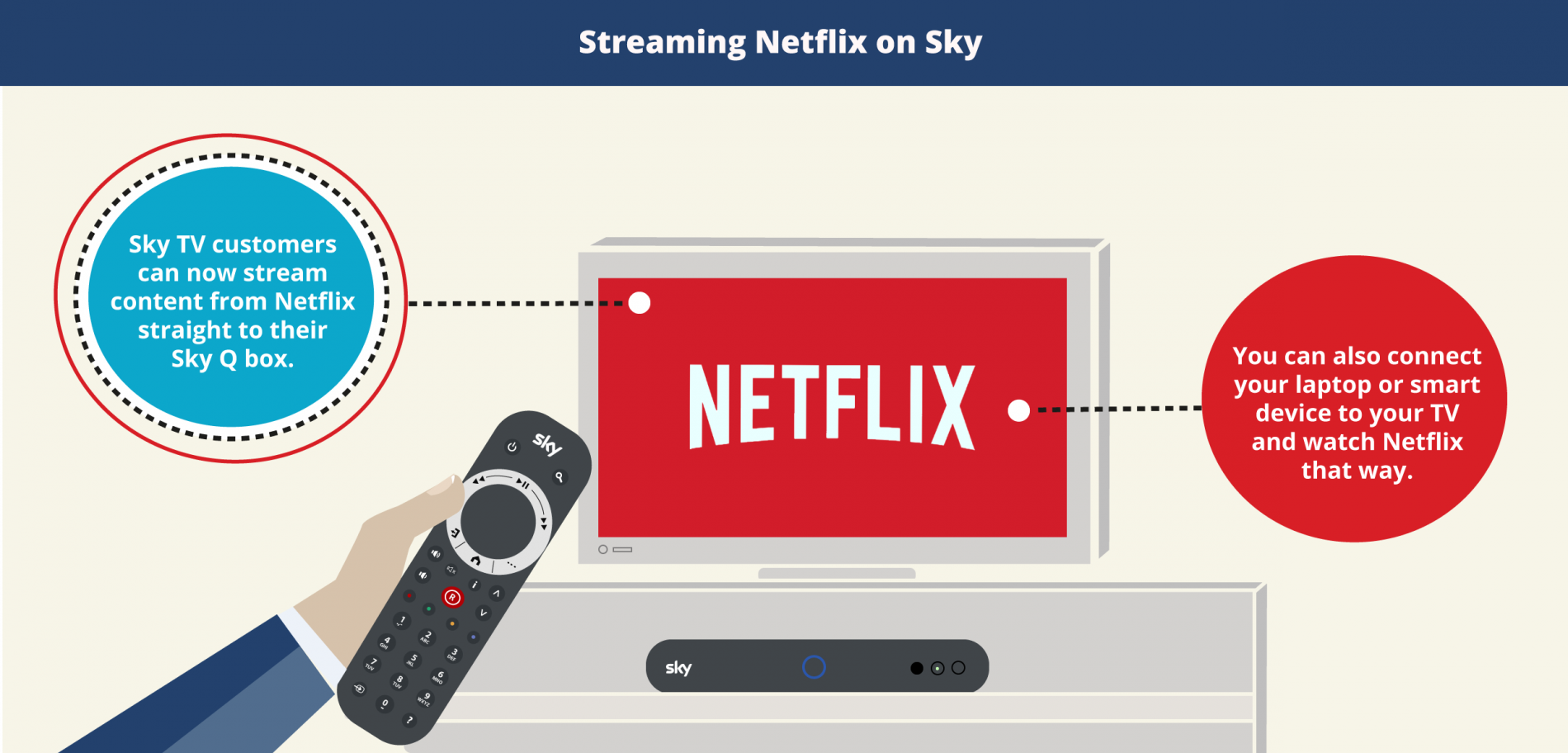 Streaming Netflix on Sky