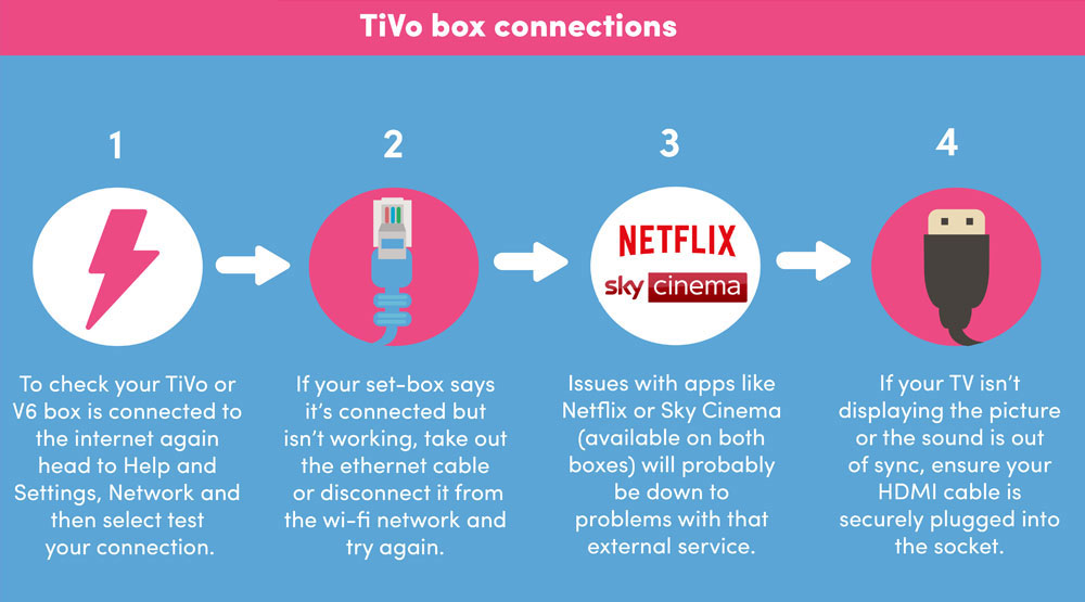 Checking your TiVo box connections