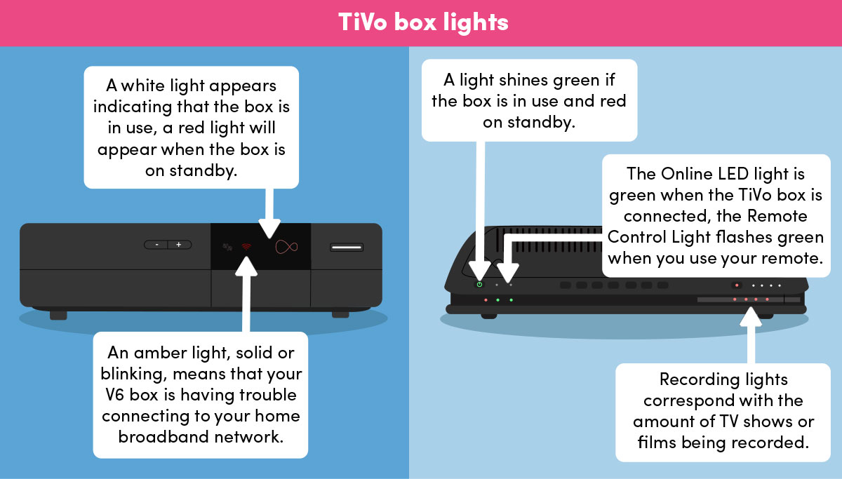 Your TiVo box lights explained